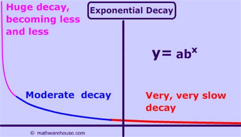 exponential decay how the graph relates to the equation