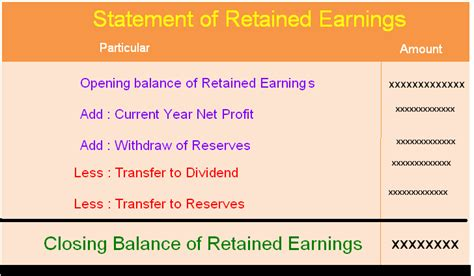 statement of retained earnings template statement of retained earnings template statement of
