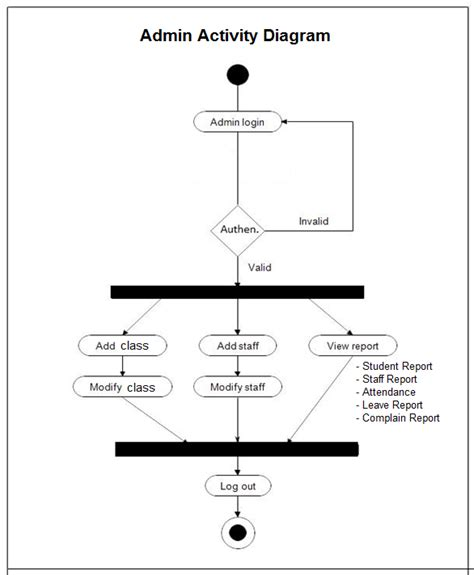 exle for activity diagram pin by meera academyy on project uml diagram