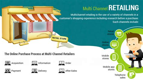 specialty shop retailing how you can succeed in today s market 4th edition books multichannel retailing infographic