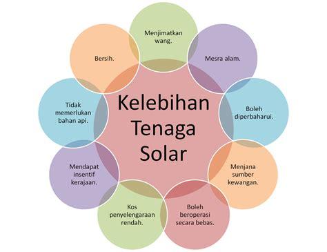 Solar Igniter Pembuat Api Tenaga Matahari kenapa memilih tenaga solar sallysamsaiman