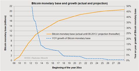 bitcoin yearly growth bitcoin money supply and money creation dgc magazine