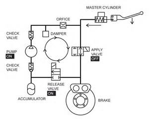 Flushing Abs Brake System Fluid Page 4 Road Glide Forums