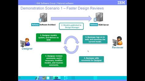 design management youtube collaborative design management demonstration 1 youtube