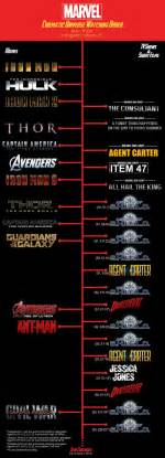 How To All Marvel In Order Mcu Marvel Cinematic Universe Order 9gag