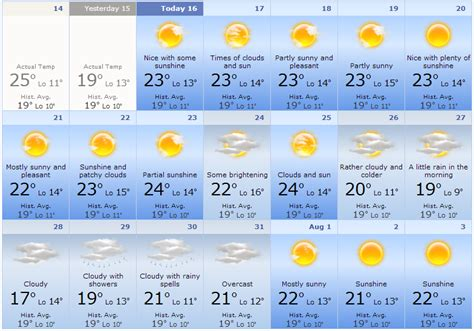 range weather forecast richard bloomfield s