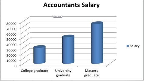Accounting Salary With Cpa And Mba by An Accountant With A Bachelors Degree Can Make Around