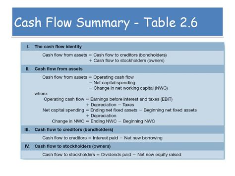 Flow Statement Summary Principles Of Business Finance Lecture 2 Financial