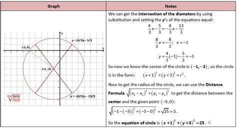 Equations Of Circles Worksheet by Equation Of A Circle Worksheet Free Worksheets Library