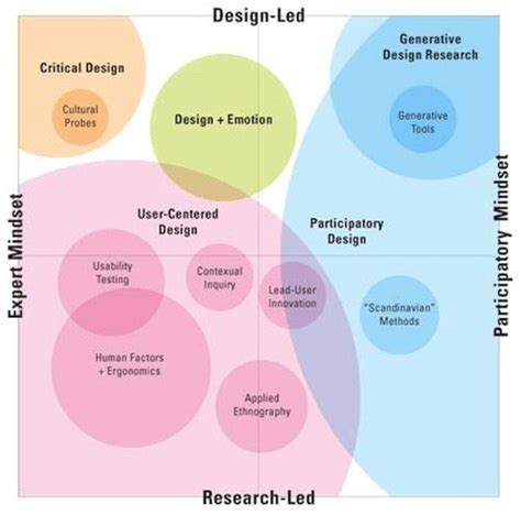 graphics design research 13 best design research images on pinterest books