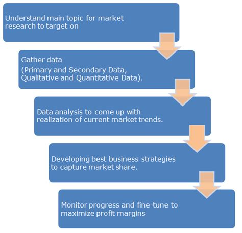 market research process flowchart uses of marketing research flow chart create a flowchart
