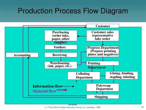 process layout ppt ppt process selection and facility layout powerpoint