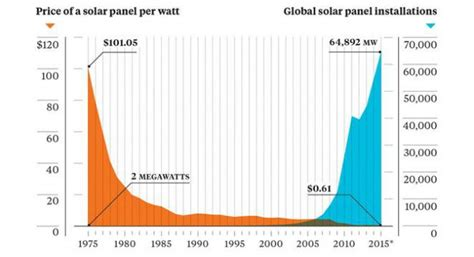 prices of solar panels solar panel cost trends tons of charts