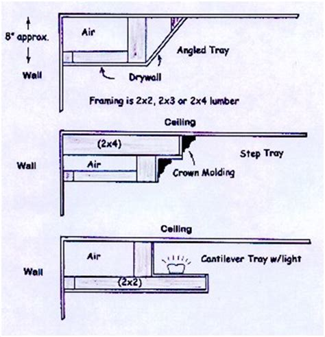 Tray Ceiling Dimensions How To Frame Tray Ceiling 171 Ceiling Systems