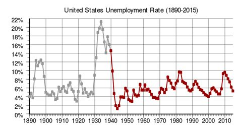 file us employment statistics svg wikimedia commons file us annual unemployment rate svg wikimedia commons