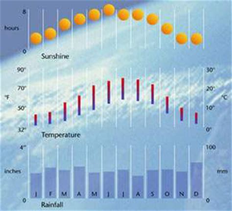 what is rainfall pattern in french paris weather rainy season in paris best seasons in paris