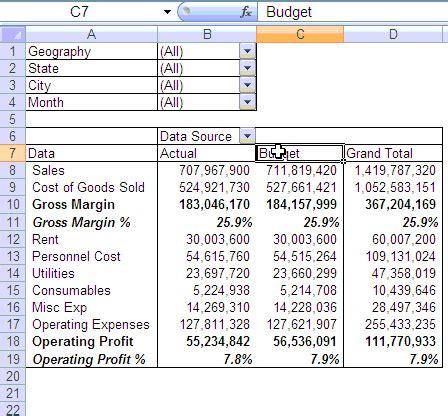 budget vs actual profit loss report using pivot tables