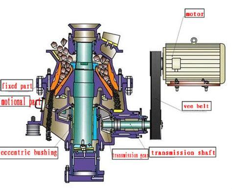 camara de oscilacion hidraulica en venta pyb trituradora de cono m 243 vil proveedor buy
