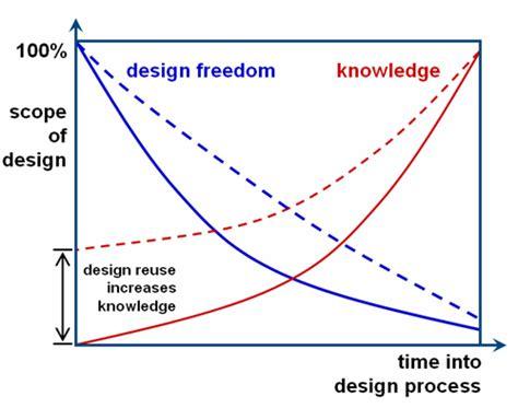 design freedom edc design freedom and flexibility