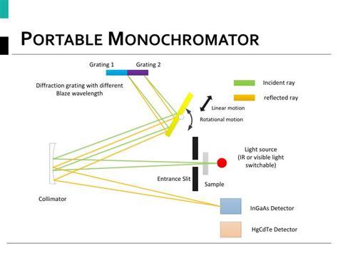 diode array vs monochromator diode array vs monochromator 28 images spectrophotometers vs colorimeters 네이버 블로그 uv vis