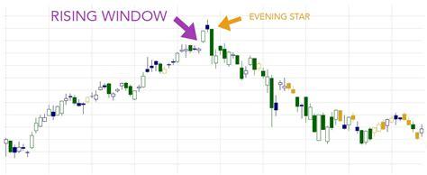 candlestick window pattern rising window candlestick pattern hit run candlesticks