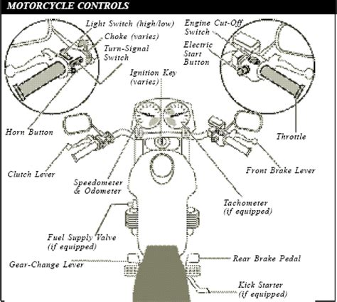 diagram of motorcycle controls florida motorcycle handbook your motorcycle