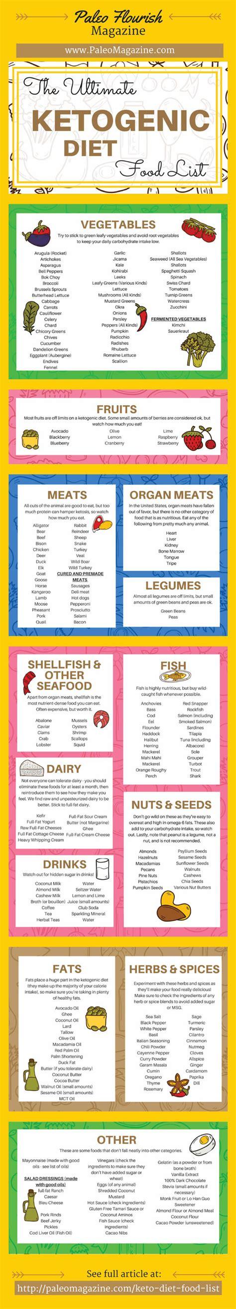 keto diet keto diet food list infographic best infographics