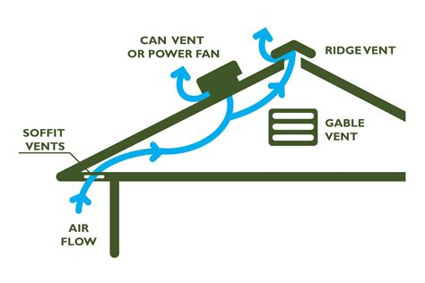 wind up convection fan a review of the potential of attic ventilation by passive