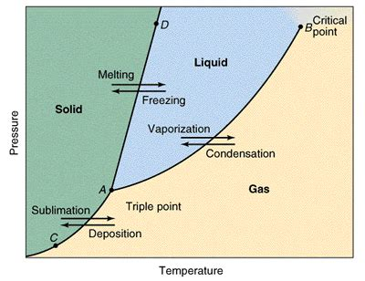 phase change diagram chemistry malouff s chemistry this site is the