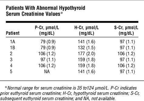 creatinine values consistent reversible elevations of serum creatinine