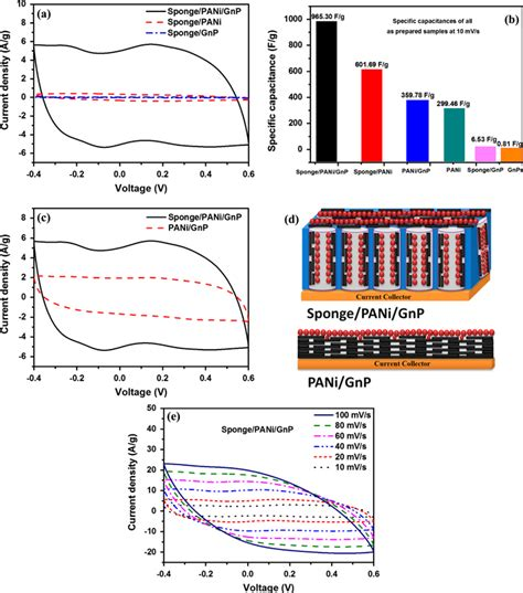 supercapacitors based on graphene polyaniline nanofiber composite supercapacitors based on graphene polyaniline nanofiber composite 28 images micro