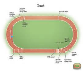 how far is 150 meters athletics track