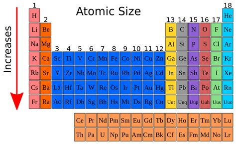 file atomic size periodic table svg wikimedia commons