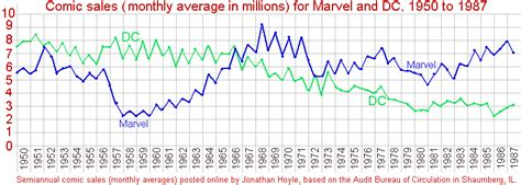 buying and selling comic books for profit a collector s perspective books marvel and dc sales figures