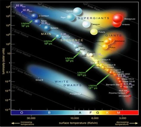hr diagram interactive characteristics of the universe ms montalbano s 8th