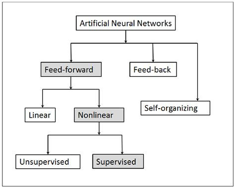 pattern classification in artificial neural network supervised neural network targeting and classification