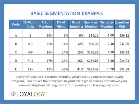 pattern analysis segmentation loyalty program roadmap for sagging restaurant sales