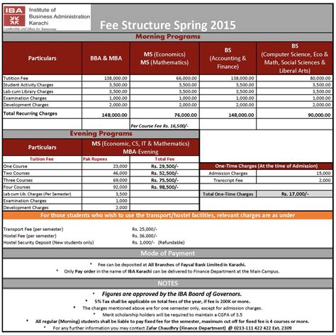 School Of Economics Mba Fees by Fee Structure 2015