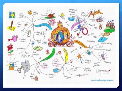 mind maps creator lo3 lesson 3 mind maps