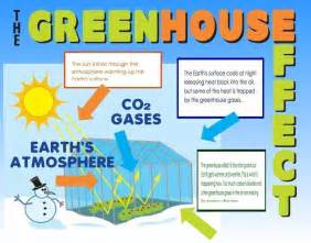 Make a science fair project about green house effect earth science