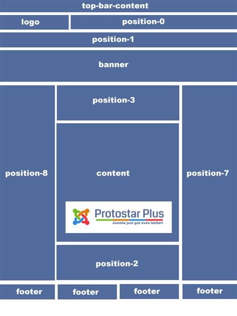 protostar template layout module