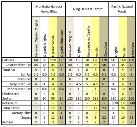 Chart Topping Facts by Amazing And Atopic Hemp Milk Nutrition Facts Comparison