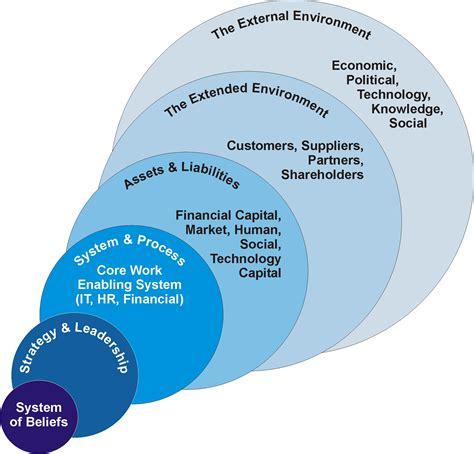 design thinking organizations lean organization whole system architecture management