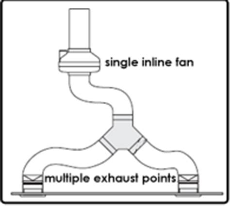how many s does a bathroom exhaust fan pull why use an inline fan for bathroom ventilation
