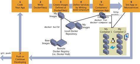 docker development workflow inner loop development workflow for docker apps