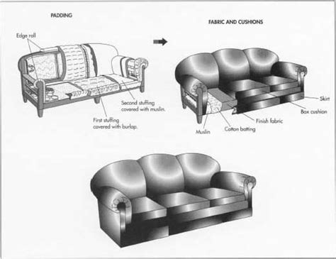 parts of a sofa how sofa is made material making history how to make