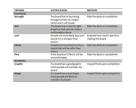 design success criteria criteria to evaluate success dt industrial design