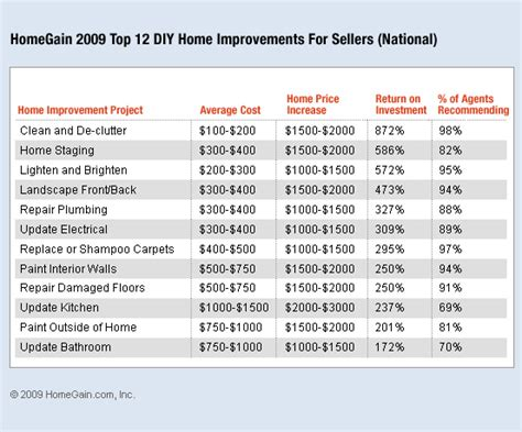homegain release 2009 updated study on highest rosi for