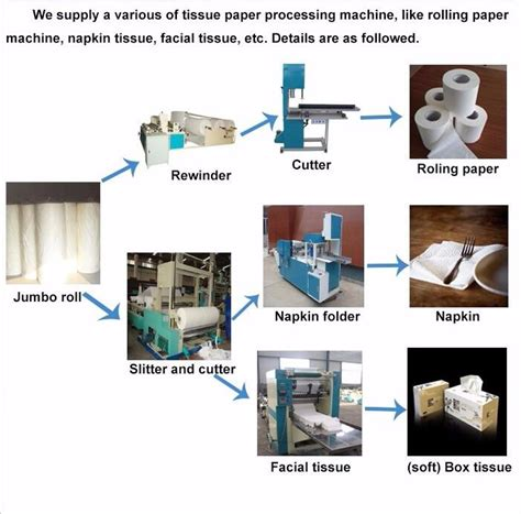 Paper Process At Home - easy operation roll paper tissue packing machine toilet