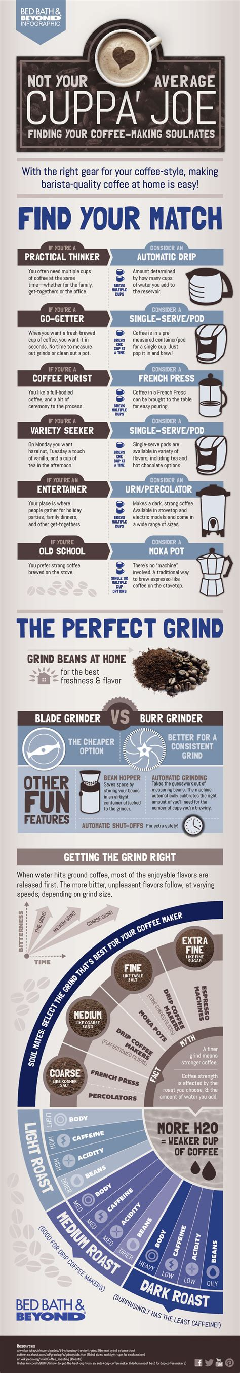 Find Your Perfect Coffee Match [Infographic]   Above & BeyondAbove & Beyond   Above & Beyond
